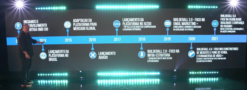 Plataforma de Marketing Digital Builderall - Erick Salgado - Trajetória